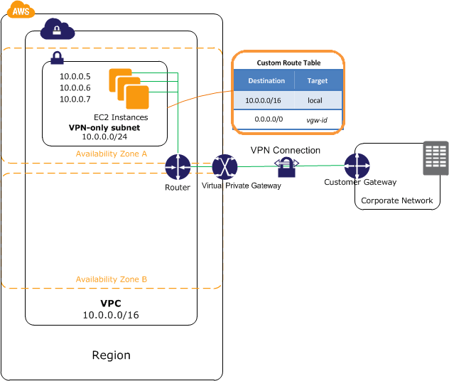 Aws Vpn: What Private Cloud Engineers Should Know About AWS